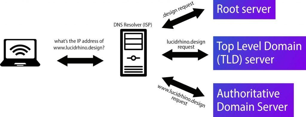 DNS query process diagram