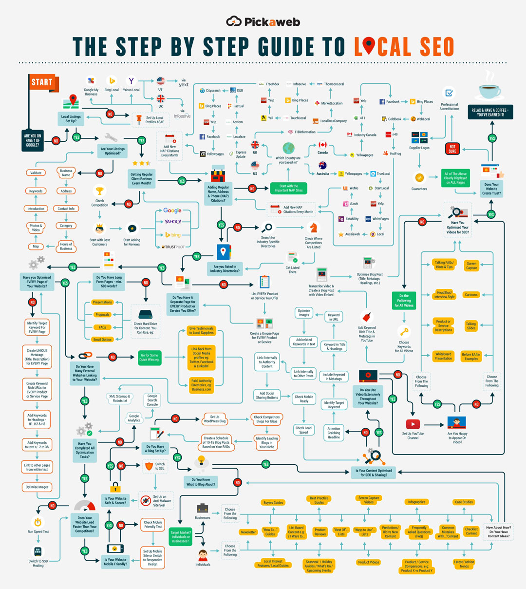 The Best Flowchart for Local SEO I've Ever Seen 1